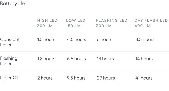 Laserlight Core battery life