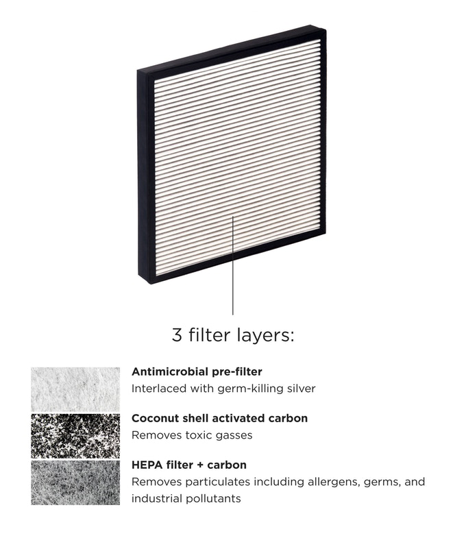 HEPA Filter utilized in the Wynd Home Purifier