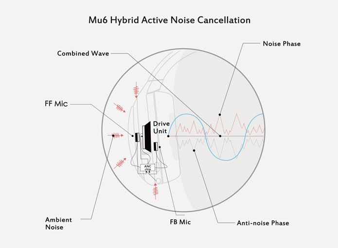 Mu6 Noise Cancellation