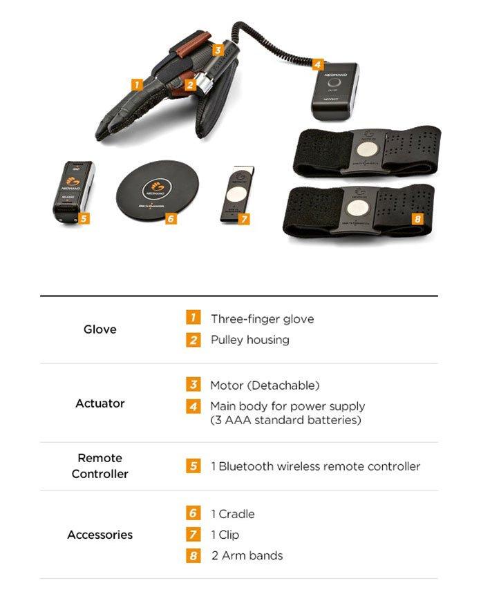 NeoMano Components