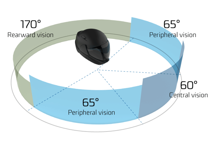 Image shows the 360 degree vision