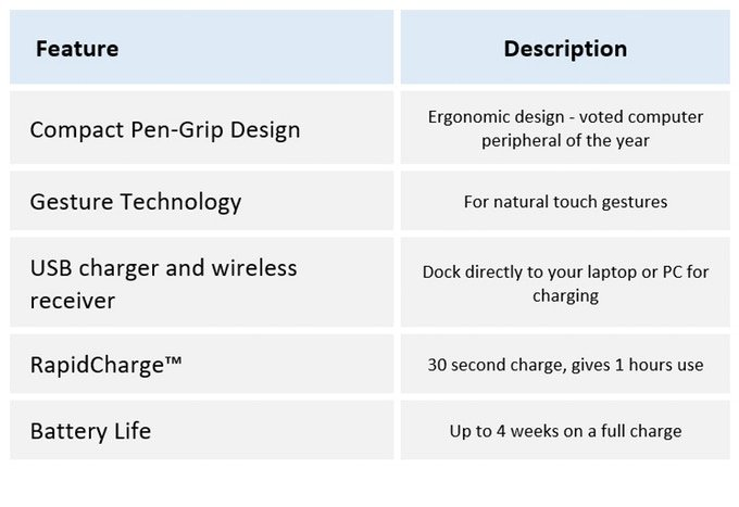 Technical Specifications of ProPoint