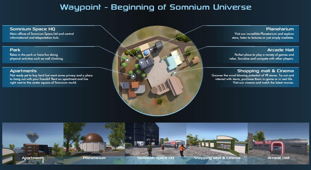 Waypoint - Beginning of Somnium Universe