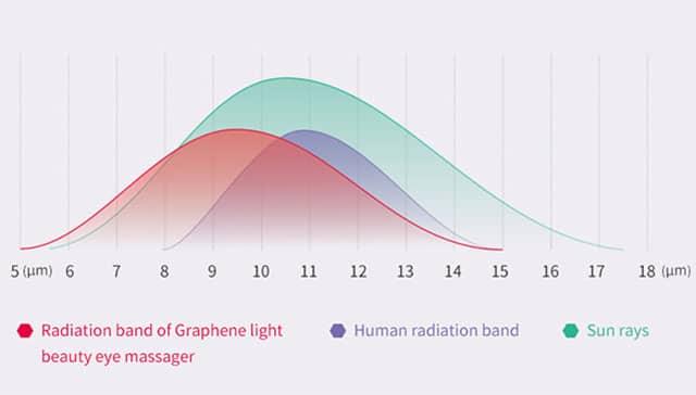 Radiation band of Graphene light