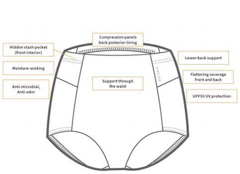 Kinflyte Underwear details