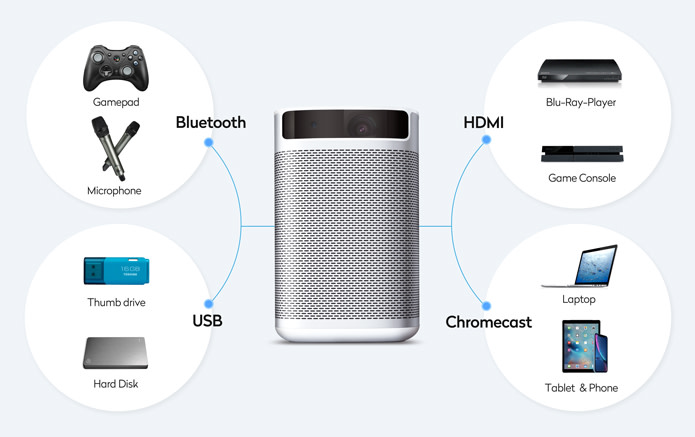XGIMI MoGo offers Universal Connectivity