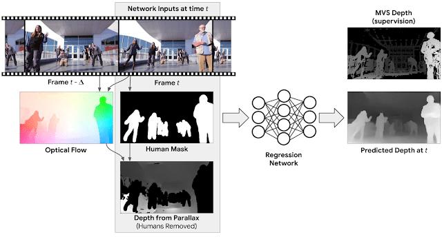Depth prediction network