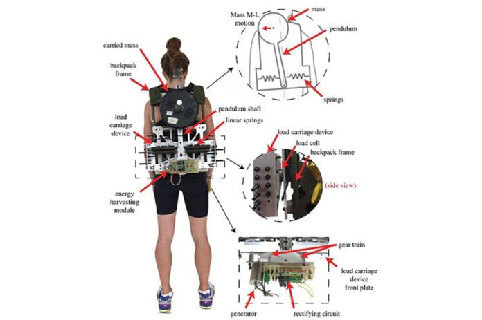 A posterior view of the energy harvesting backpack worn by a subject.