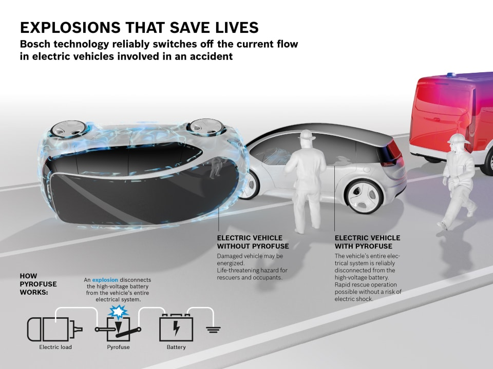 Bosch devices prevent electric shock when electric vehicles are involved in accidents