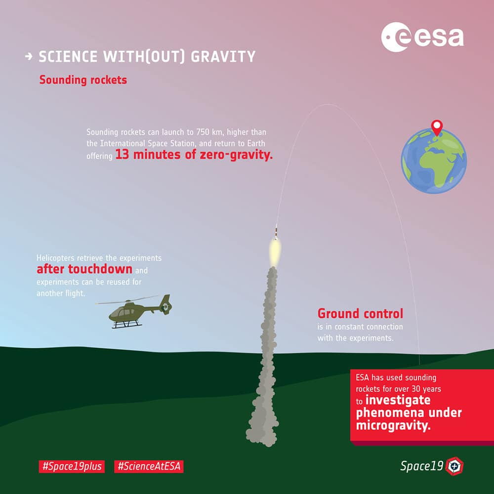 Science with(out) gravity - sounding rockets. Credit: European Space Agency
