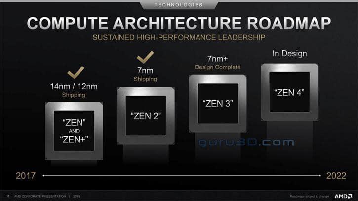 Zen core architecture generations