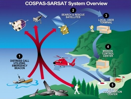 Cospas-Sarsat search and rescue operation.