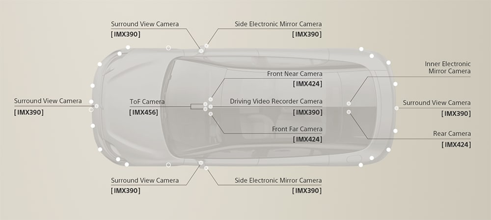 There are a total of 33 automotive grade sensors (including Sony CMOS sensors) installed both inside and outside the car.