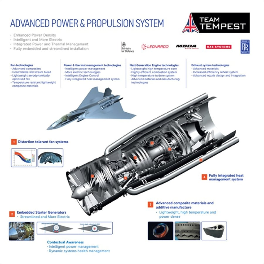 An advanced power and propulsion system.