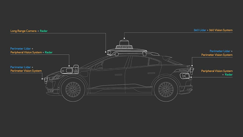 The fifth generation Waymo Driver is equipped with lidar, cameras and radars.