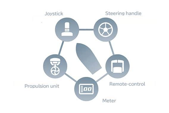 Yamaha Motor's Next-Generation Platform Harmo structure