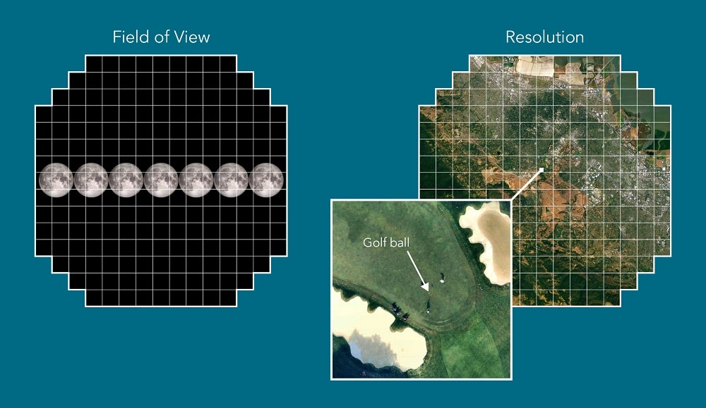 Its resolution is so high that you could spot a golf ball from 15 miles away.