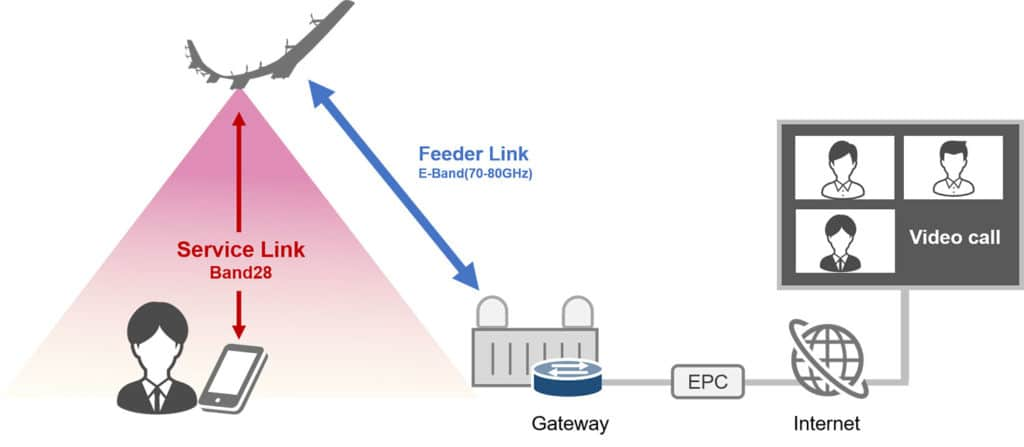 It successfully demonstrates broadband mobile communication on consumer smartphones.