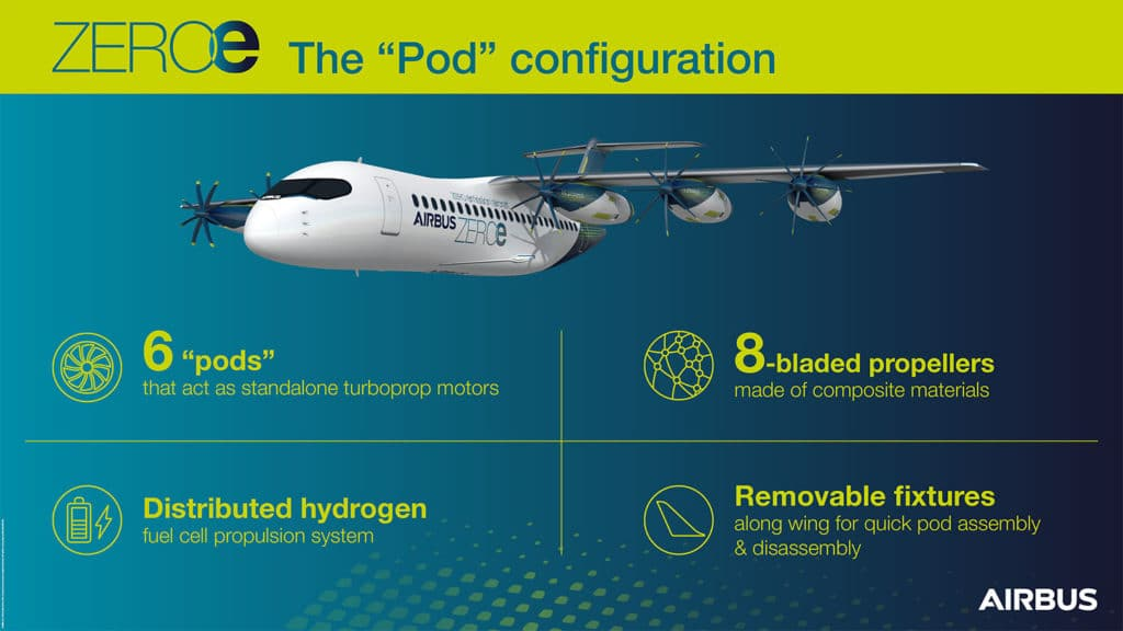 "The ""pod"" configuration is a distributed fuel-cell propulsion system that delivers thrust to the aircraft via six propulsors arranged along the wing."