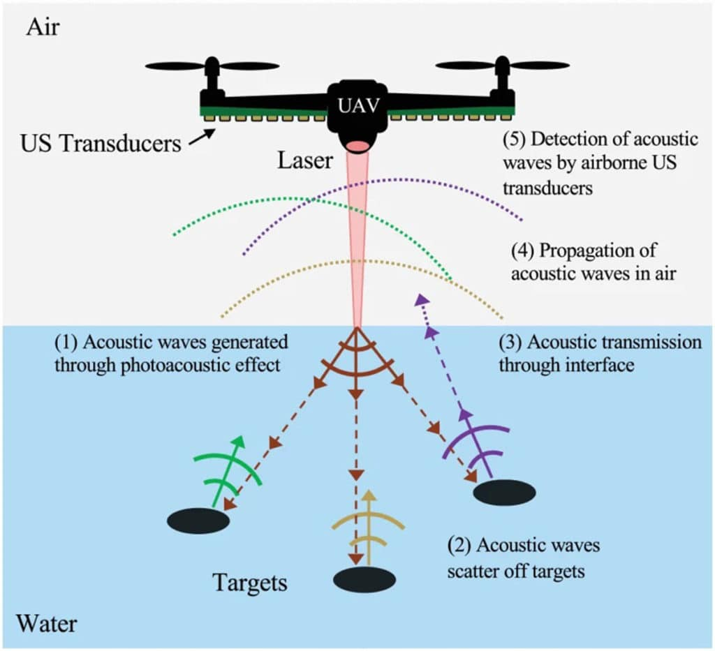 Schematic of proposed airborne sonar system