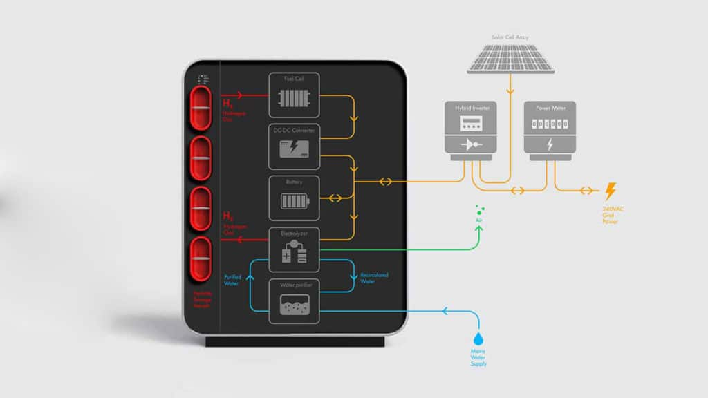 World's first hybrid hydrogen battery powers your home for three days.