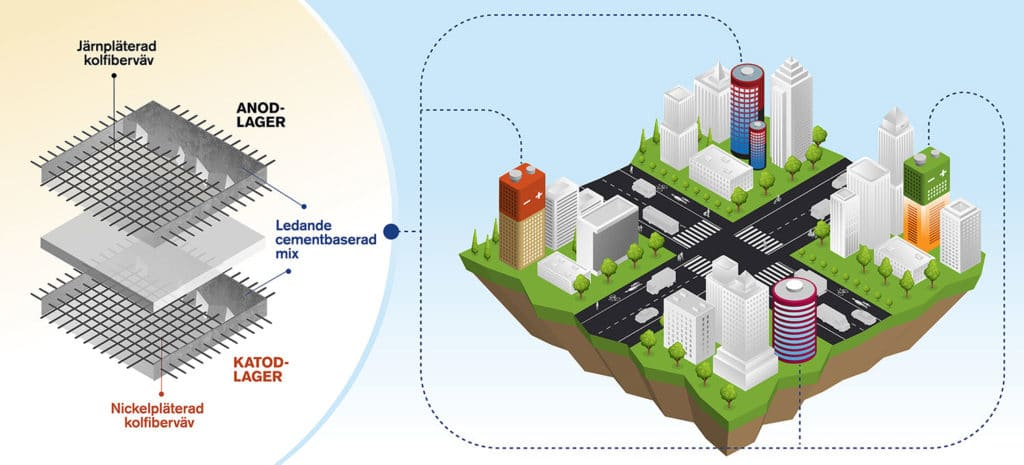 Rechargeable cement-based battery could let buildings store energy