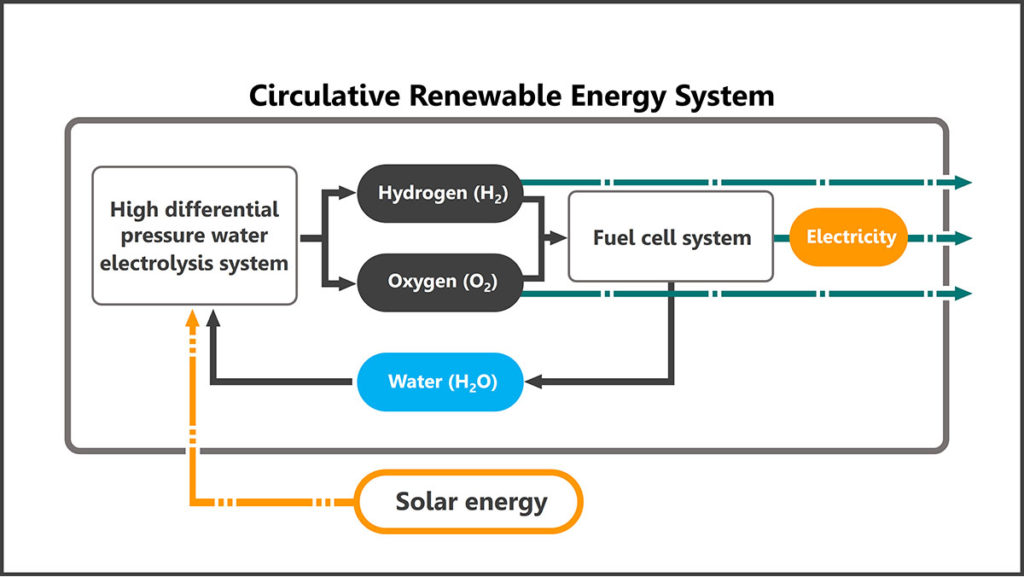 JAXA, Honda to build renewable energy system for future space explorations